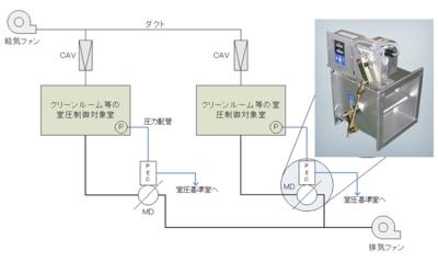 室間で汚染の拡散を防止する微差圧制御装置