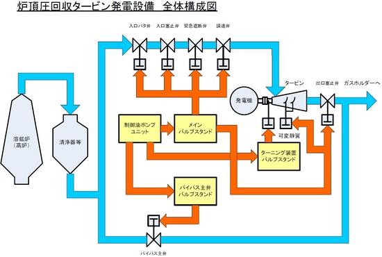 製鉄所の省エネに貢献する大型油圧装置
