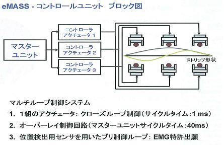 電磁制振装置[eMASS]