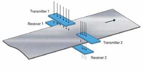 高温用電磁誘導センサー[IMM2,IMH2,IMU2]